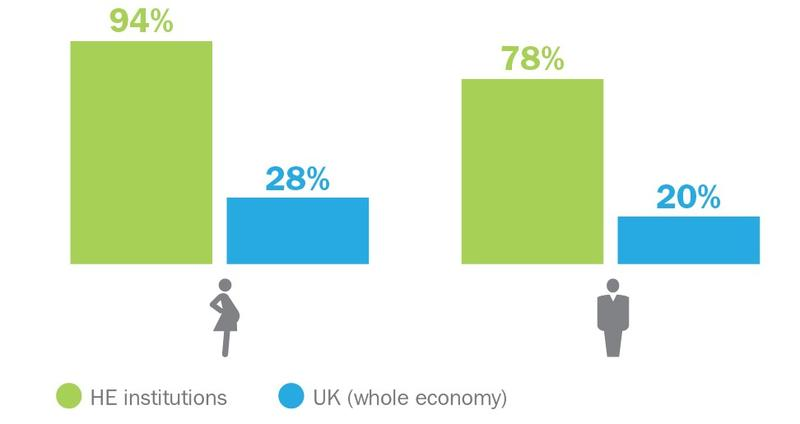 proportion of employers offering maternity paternity pay above the statutory entitlement